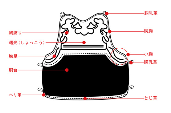 剣道防具の各部名称「胴(どう)」